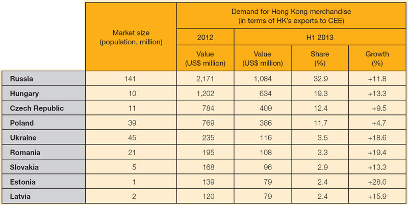Table:Major East European markets: size and Hong Kong export performance