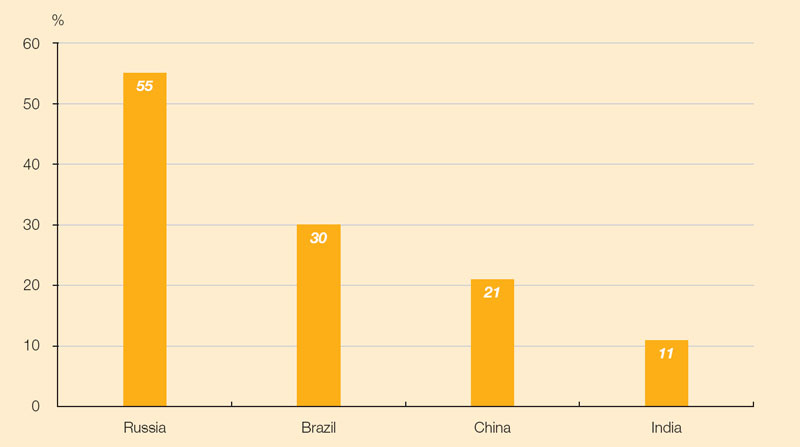 Chart: Proportion of middle-class households among the BRIC economies