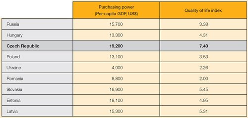 Table: Major East European markets: purchasing power and quality of life