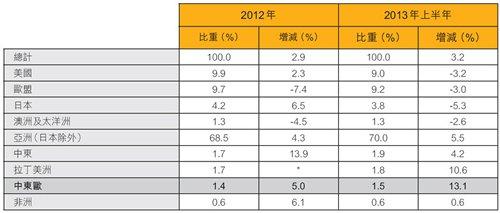 表:香港出口表现 (按地区划分)