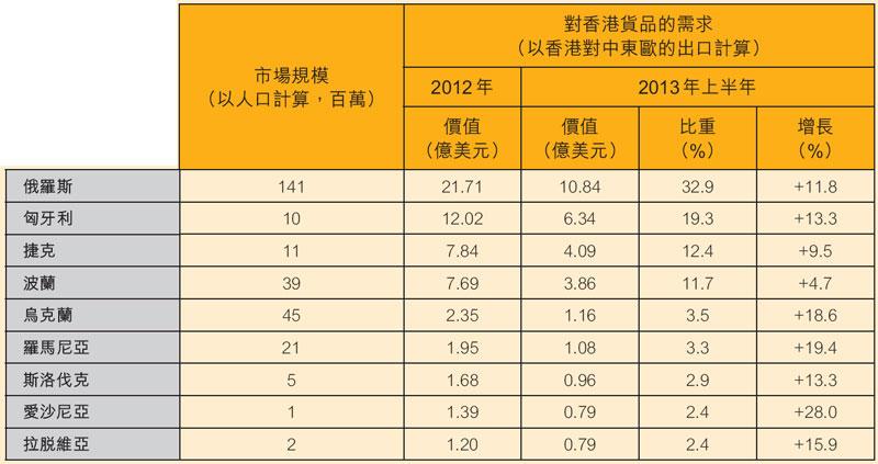 表:主要东欧市场:市场规模及香港出口表现