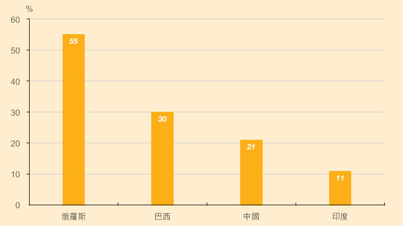 图:金砖四国中产阶层占总人口百分比