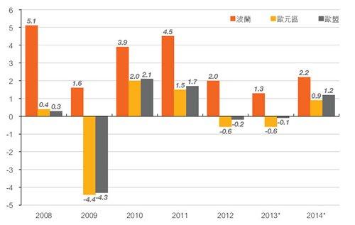 图:波兰、欧盟及欧元区的经济增长
