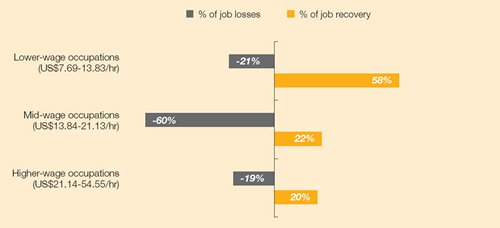 Chart: Job losses and gains during the recession and recovery, 2008-2012