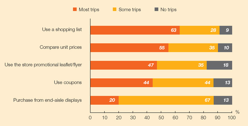 Chart: In-store shopping habits of North Americans