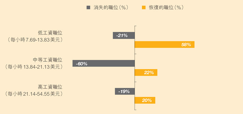 圖:2008-2012年經濟衰退時減少及復甦時增加的職位