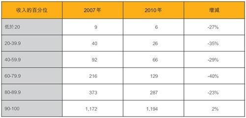 表:家庭淨資產中位數(2010年,千美元)