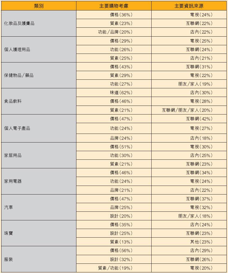 圖:北美消費者主要購物考慮和資訊來源(按產品類別劃分)