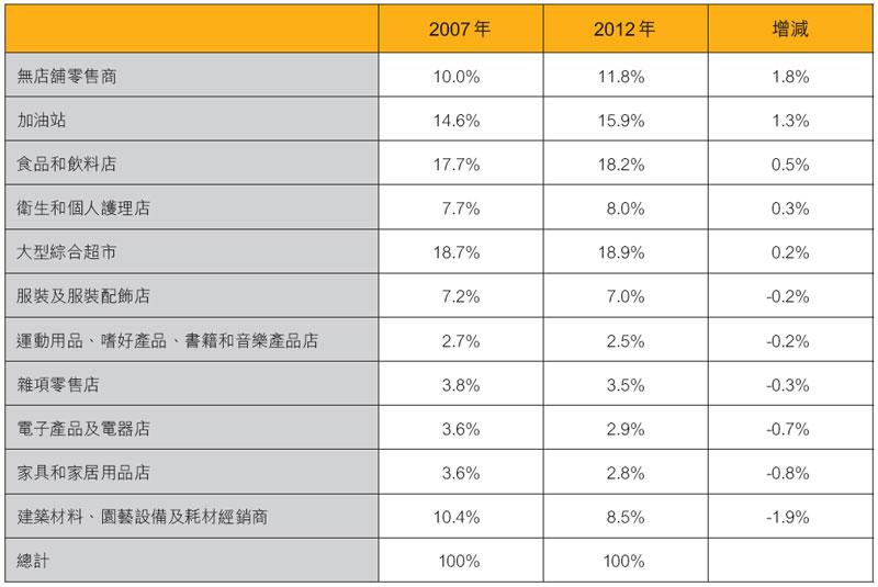 表:各類業務的零售總額 (不包括汽車及零部件經銷商)