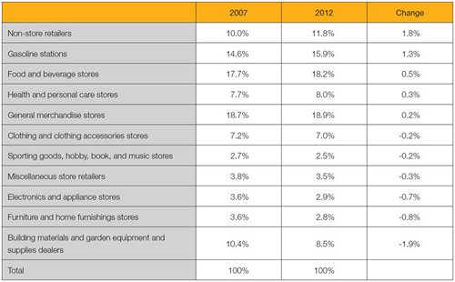 Table: Share of retail sales, total (excluding vehicle and parts dealers) by kind of business