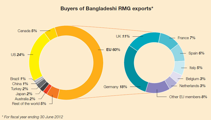 Buyers of Bangladeshi RMG exports