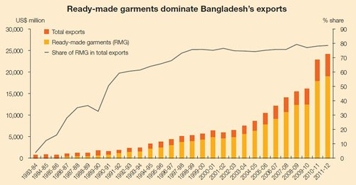 Ready-made garments dominate Bangladesh's exports