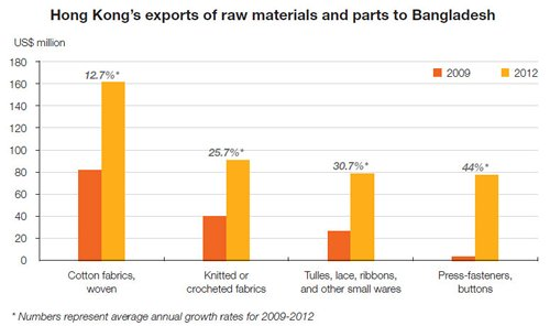 Hong Kong's exports of major raw materials and parts