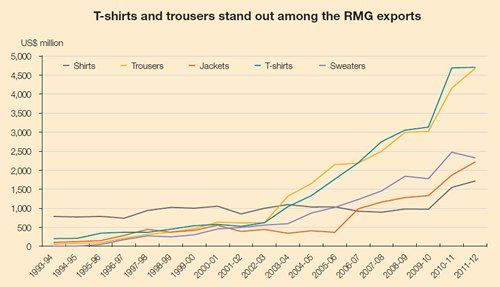 T-shirts and trousers stand out among the RMG exports