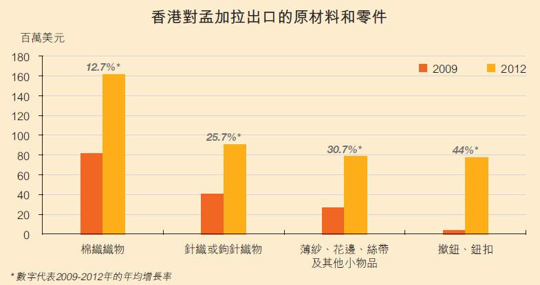 香港对孟加拉出口的原材料和零件