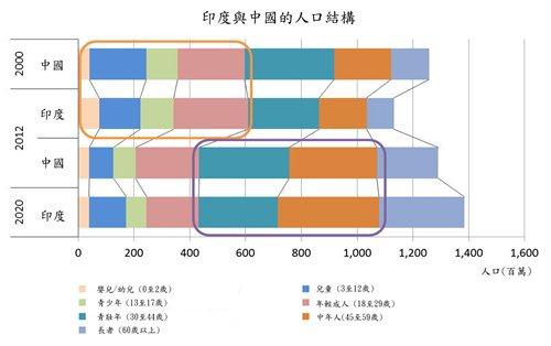 圖: 印度與中國的人口結構