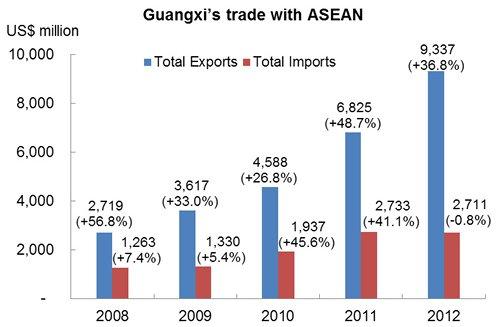 Chart: Guangxi's trade with ASEAN