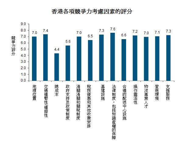圖: 香港各項競爭力考慮因素的評分