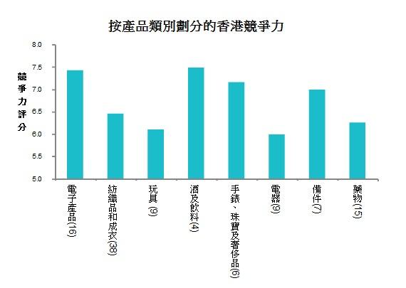 圖: 按產品類別劃分的香港競爭力