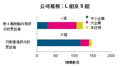 圖: 公司規模:L組及S組