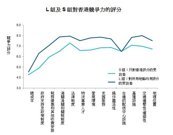 圖: L組及S組對香港競爭力的評分