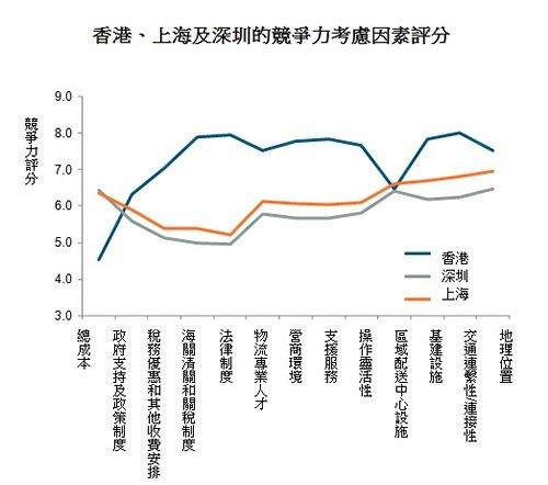圖: 香港、上海及深圳的競爭力考慮因素評分