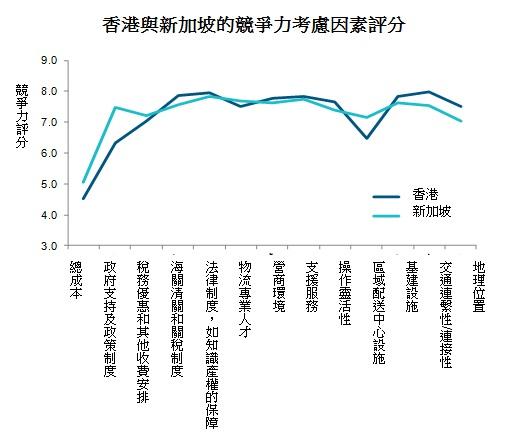 圖: 香港與新加坡的競爭力考慮因素評分