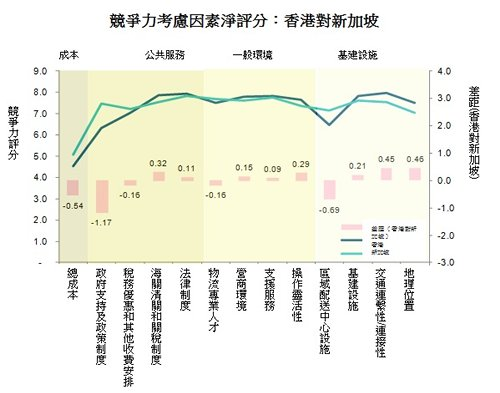 圖: 競爭力考慮因素淨評分:香港對新加坡