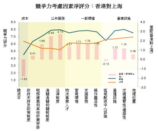 圖: 競爭力考慮因素淨評分:香港對上海