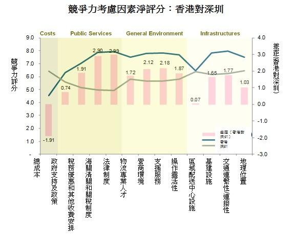 圖: 競爭力考慮因素淨評分:香港對深圳