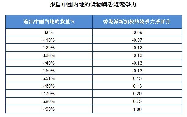 圖: 來自中國內地的貨物與香港競爭力