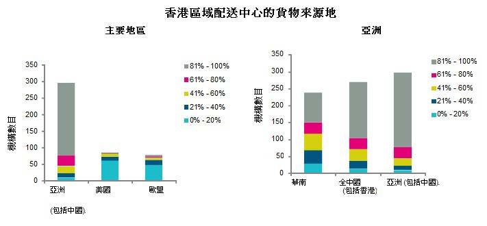 圖: 香港區域配送中心的貨物來源地