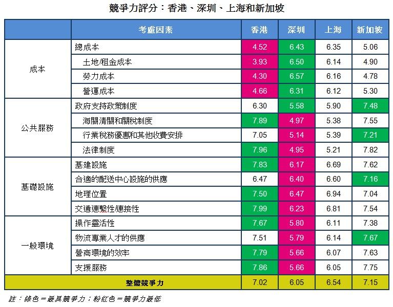 圖: 競爭力評分:香港、深圳、上海和新加坡