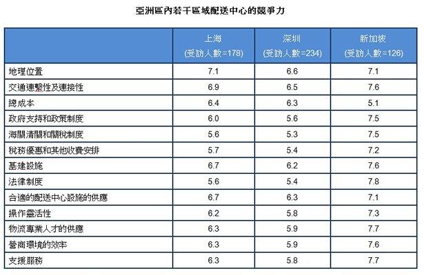 表: 亞洲區內若干區域配送中心的競爭力