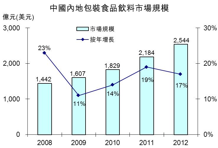 圖:中國內地包裝食品飲料市場規模