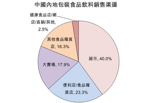 圖:中國內地包裝食品飲料銷售渠道