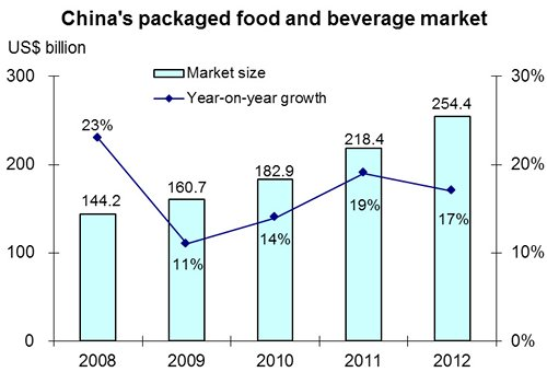 Chart: China's packaged food and beverage market