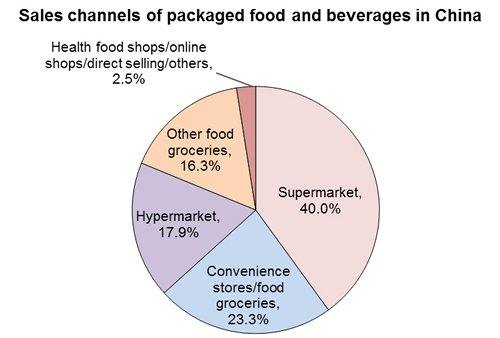Chart: Sales channels of packaged food and beverages in China