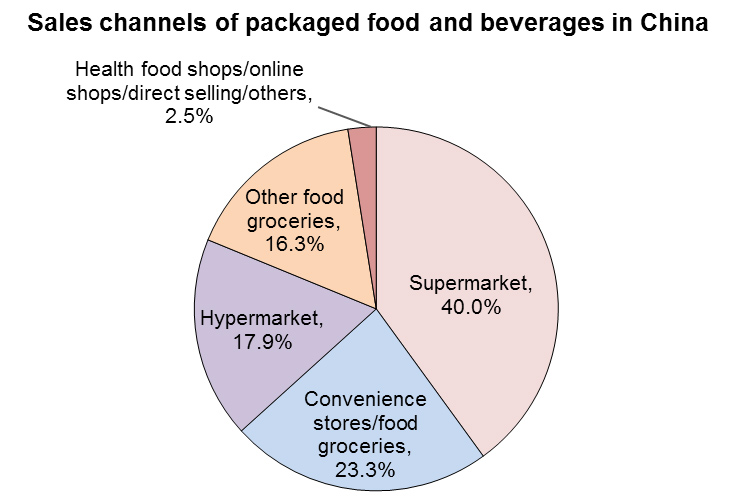 China's packaged food market: capitalising on the rising
