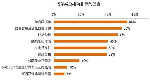 圖: 香港成為潮流指標的因素