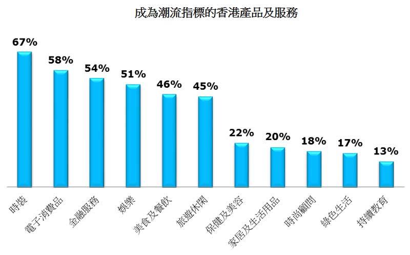 图: 成为潮流指标的香港产品及服务