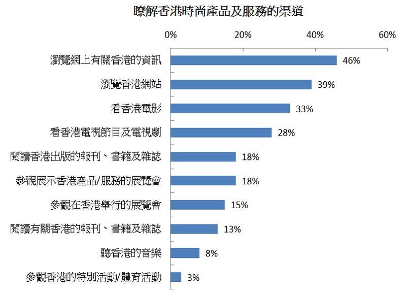 图: 了解香港时尚产品及服务的渠道