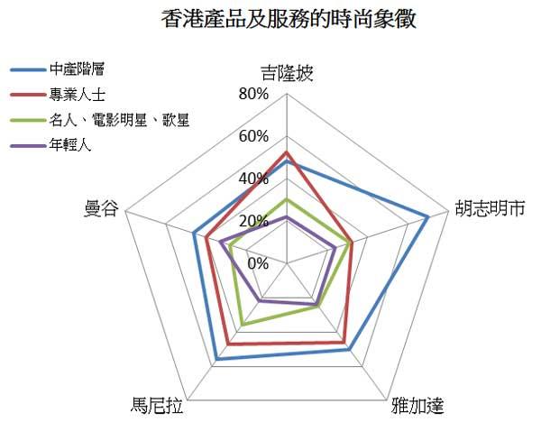 图: 香港产品及服务的时尚象征