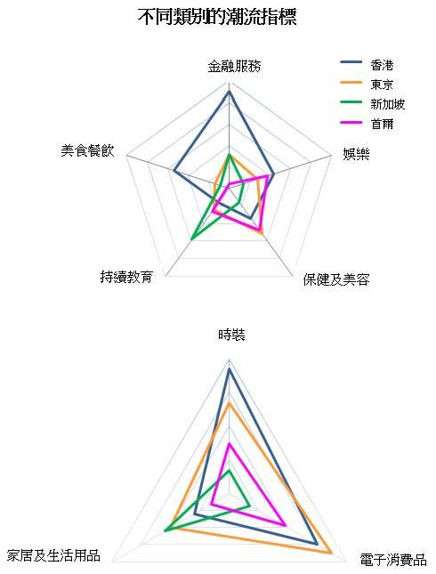 图: 不同类别的潮流指标