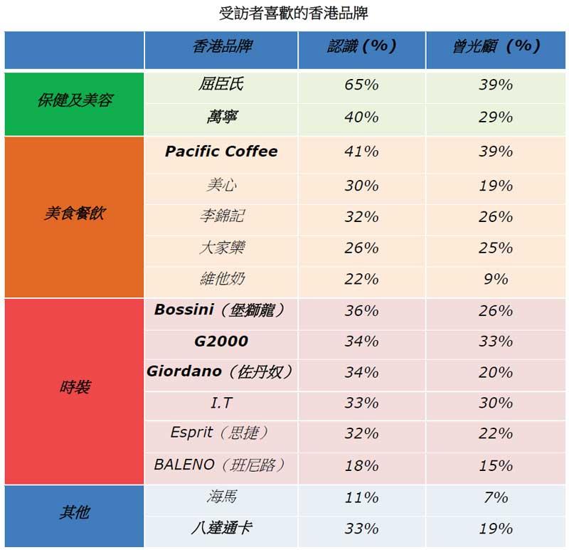 表: 受访者喜欢的香港品牌
