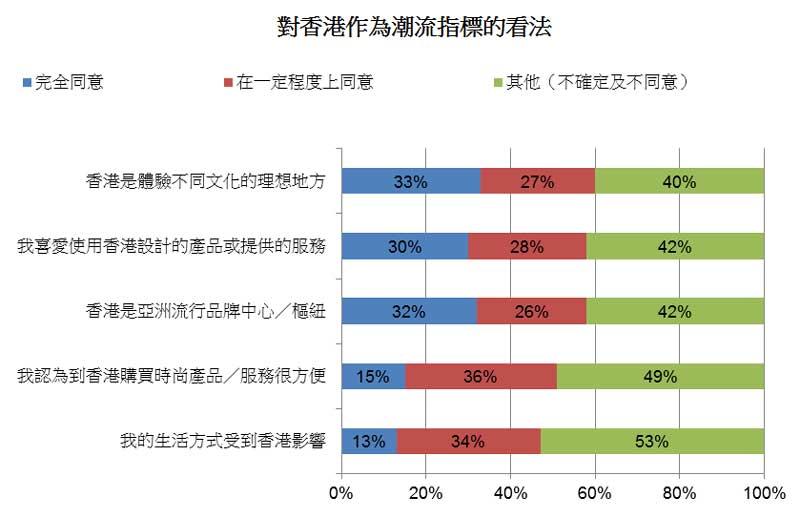 图: 对香港作为潮流指标的看法