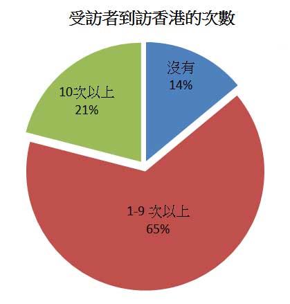 图: 受访者到访香港的次数