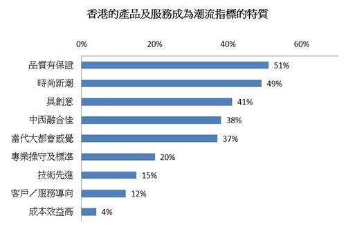 图:香港的产品及服务成为潮流指标的特质