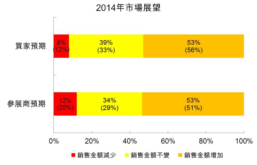 圖:2014年市場展望