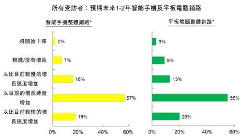 圖:所有受訪者:預期未來1-2年智能手機及平板電腦銷路
